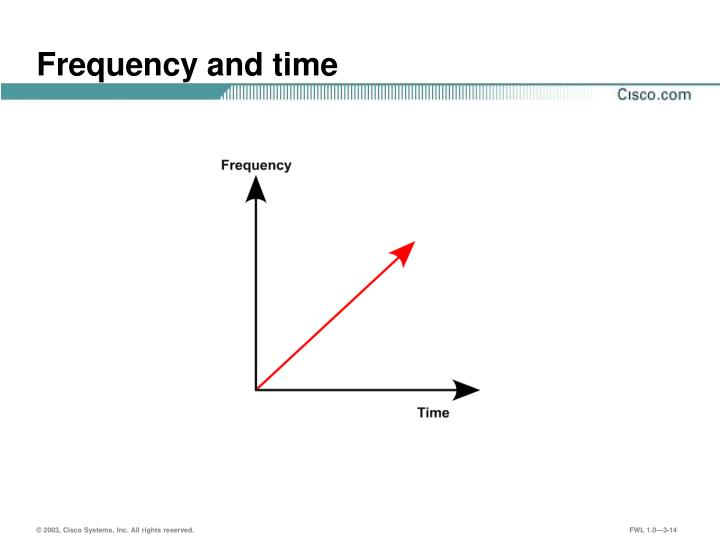 Frequency and time