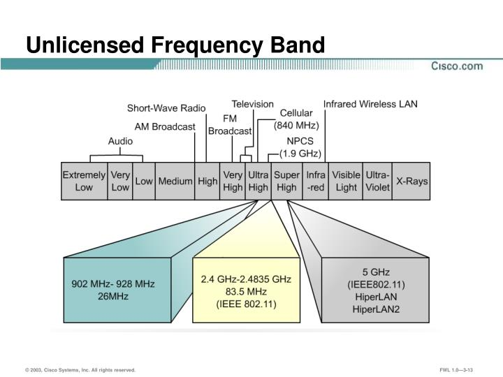 Unlicensed Frequency Band
