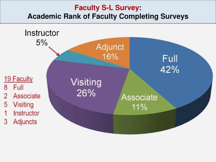 Faculty s l survey academic rank of faculty completing surveys