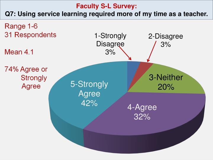 Faculty S-L Survey: