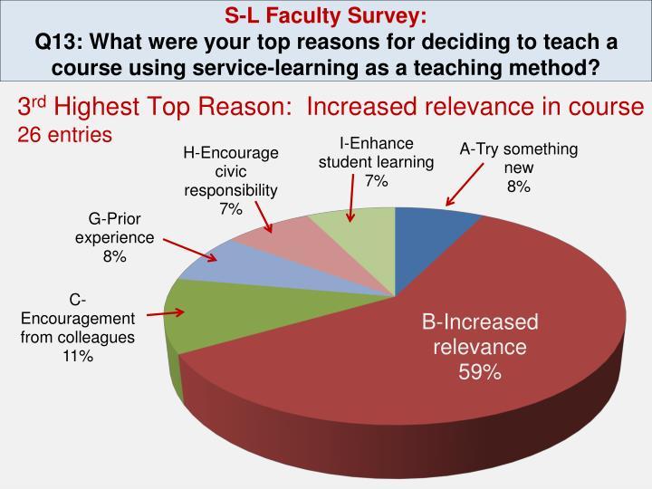 S-L Faculty Survey: