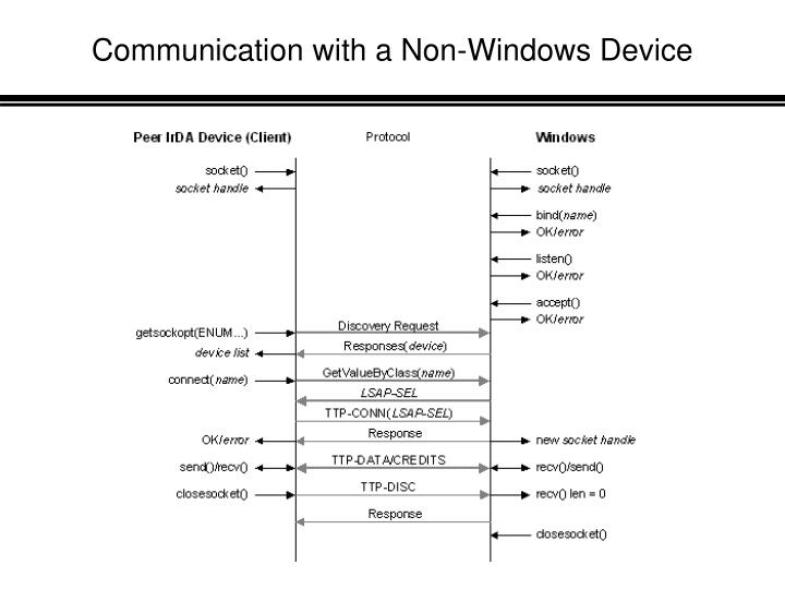 Communication with a Non-Windows Device