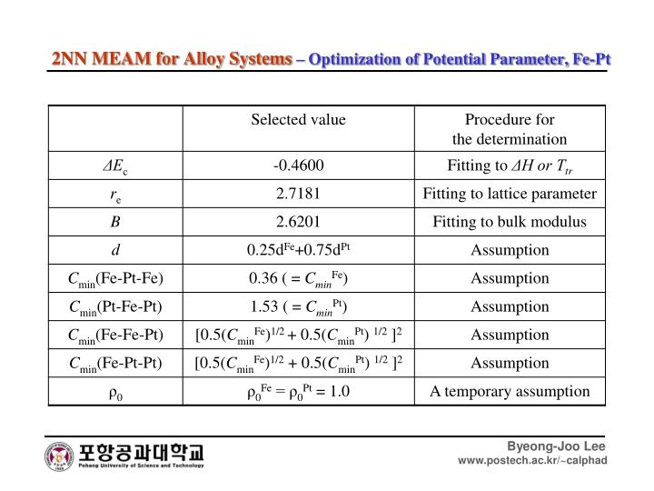 2NN MEAM for Alloy Systems
