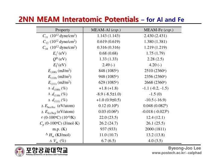 2NN MEAM Interatomic Potentials