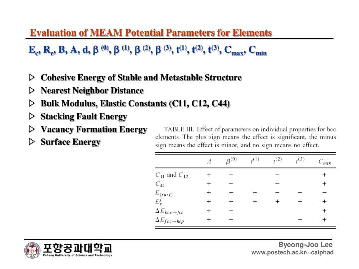 Evaluation of MEAM Potential Parameters for Elements