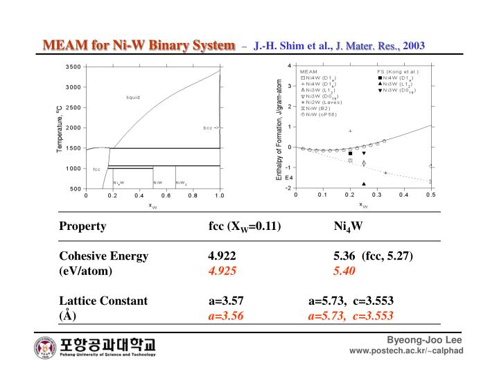 MEAM for Ni-W Binary System
