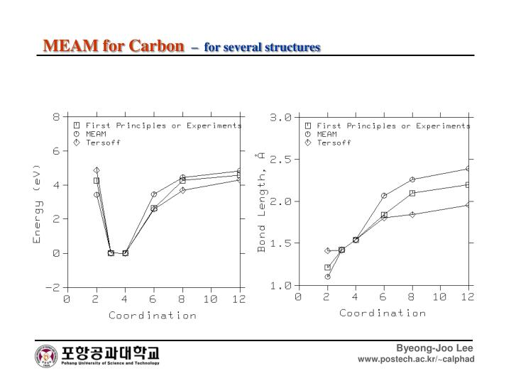 MEAM for Carbon