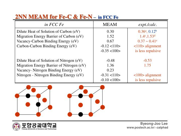 2NN MEAM for Fe-C