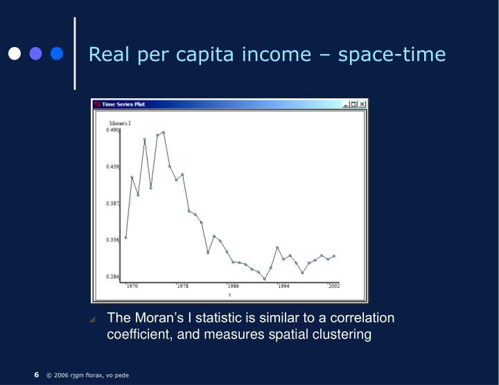 Real per capita income – space-time