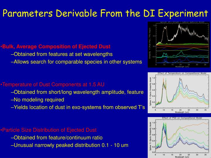 Parameters Derivable From the DI Experiment