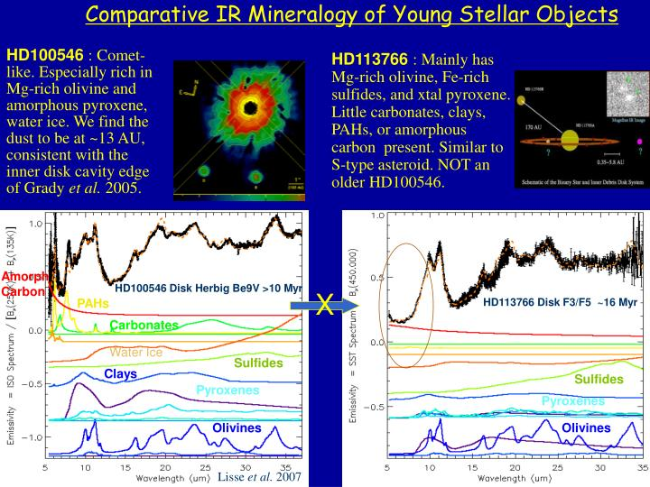 Comparative IR Mineralogy of Young Stellar Objects