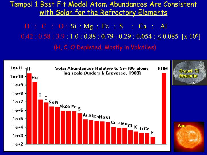 Tempel 1 Best Fit Model Atom Abundances Are Consistent