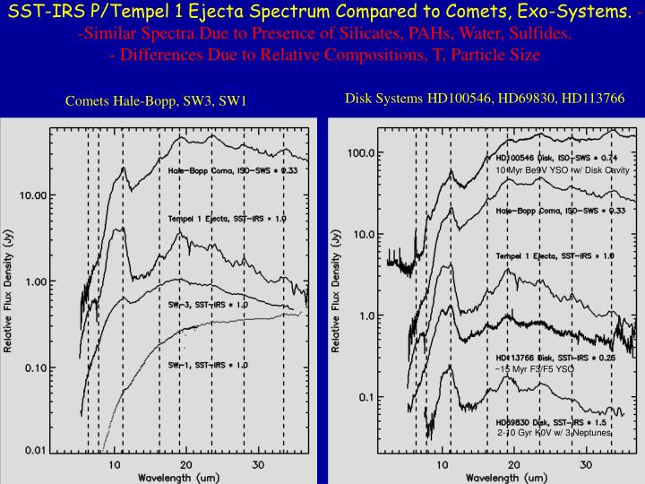 SST-IRS P/Tempel 1 Ejecta Spectrum Compared to Comets, Exo-Systems.