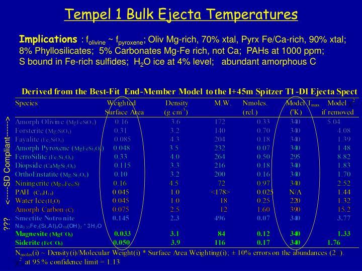 Tempel 1 Bulk Ejecta Temperatures