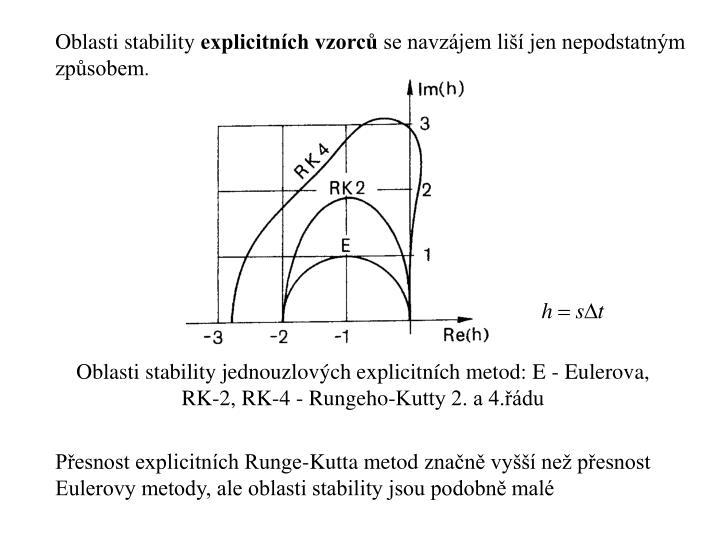 Oblasti stability