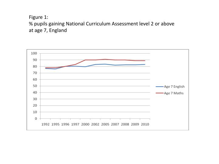 Figure 1 pupils gaining national curriculum assessment level 2 or above at age 7 england