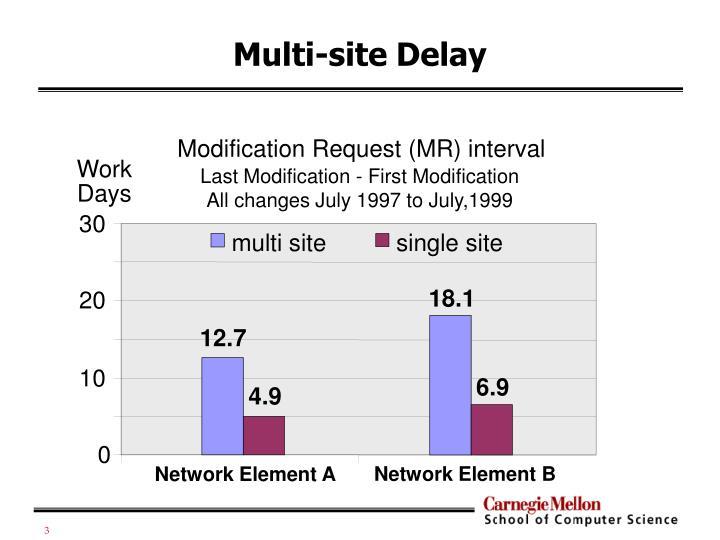 Multi site delay