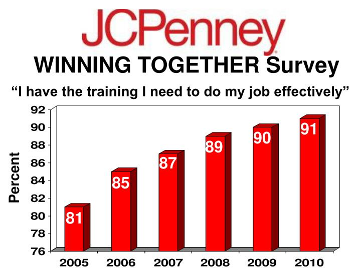 WINNING TOGETHER Survey