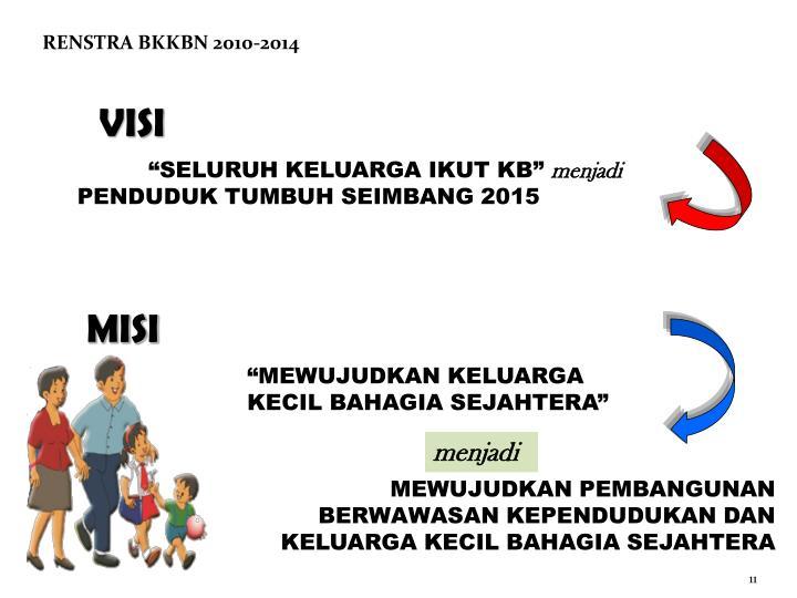 RENSTRA BKKBN 2010-2014