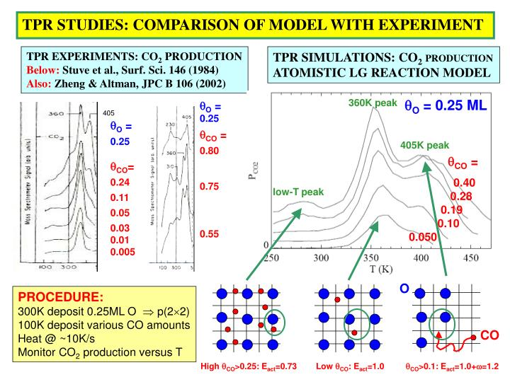 TPR STUDIES: COMPARISON OF MODEL WITH EXPERIMENT