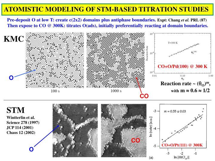 ATOMISTIC MODELING OF STM-BASED TITRATION STUDIES