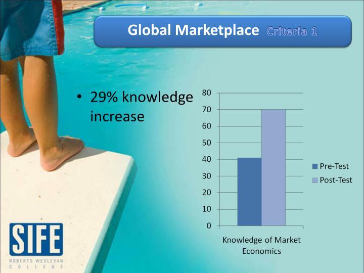 Global Marketplace