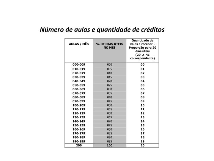 Número de aulas e quantidade de créditos