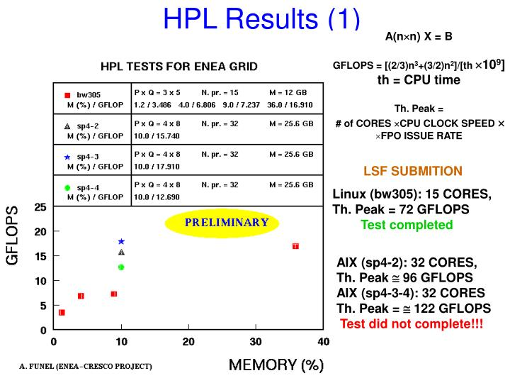 Hpl results 1