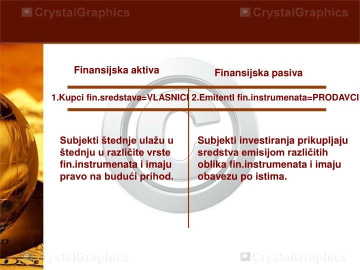 Finansijska aktiva