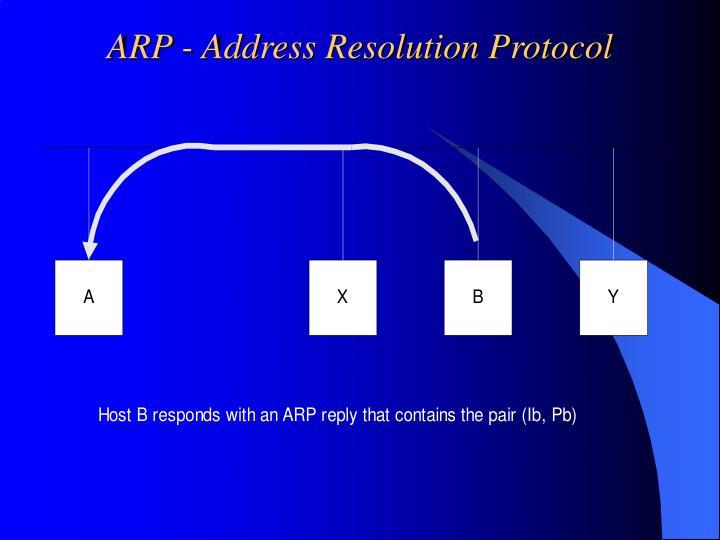 ARP - Address Resolution Protocol