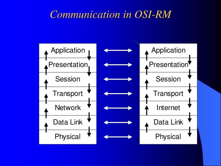 Communication in OSI-RM