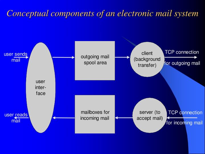 Conceptual components of an electronic mail system