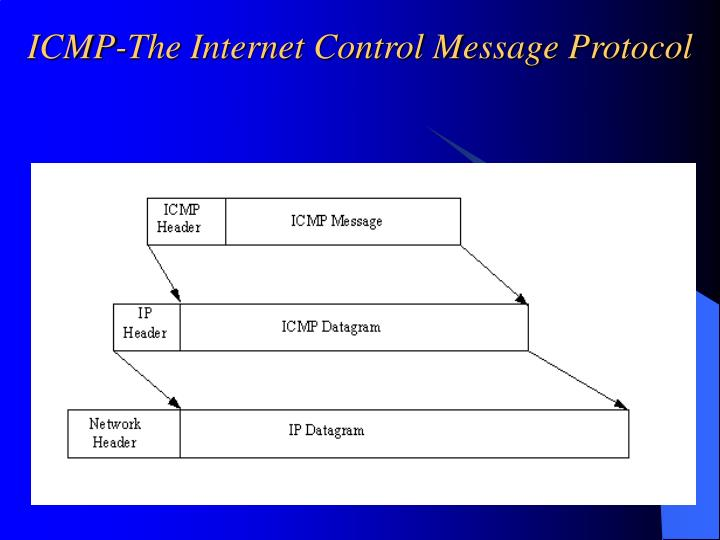 ICMP-The Internet Control Message Protocol