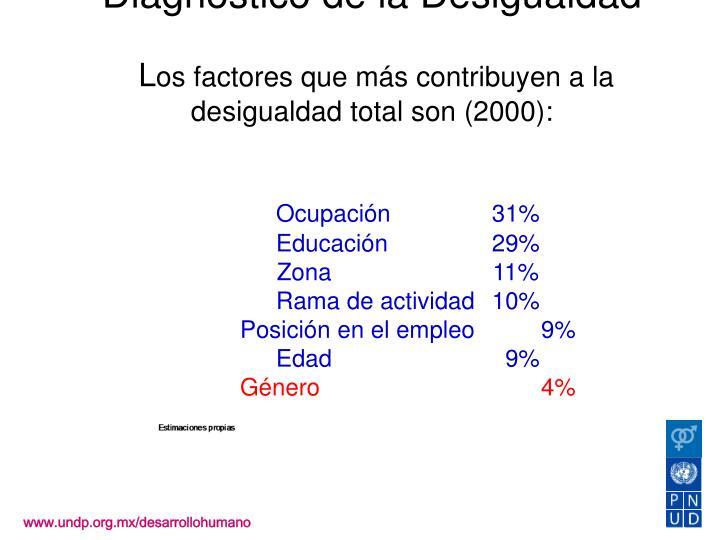 Diagnóstico de la Desigualdad