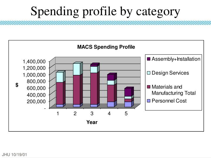 Spending profile by category