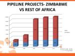 pipeline projects zimbabwe vs rest of africa