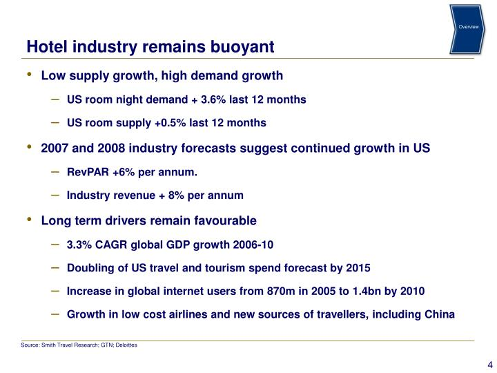 Hotel industry remains buoyant