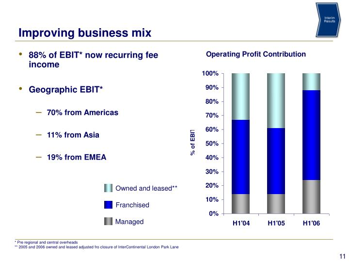 88% of EBIT* now recurring fee income