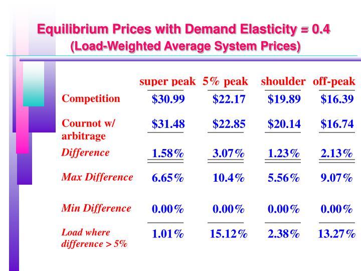 Equilibrium Prices with Demand Elasticity = 0.4