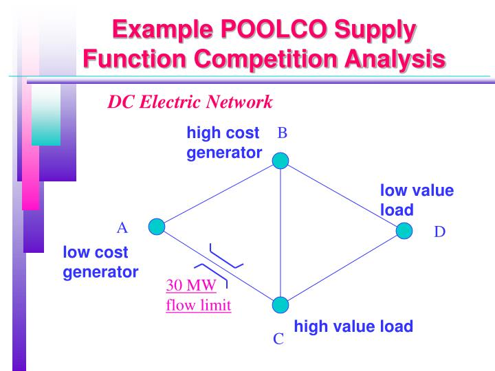 Example POOLCO Supply Function Competition Analysis