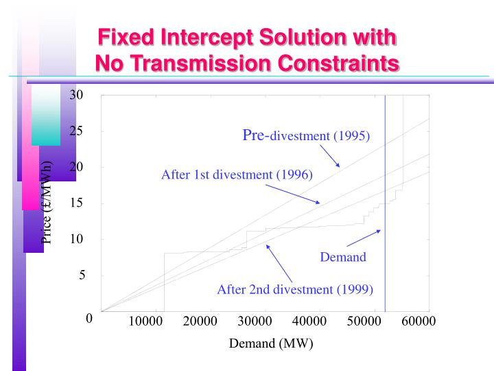 Fixed Intercept Solution with