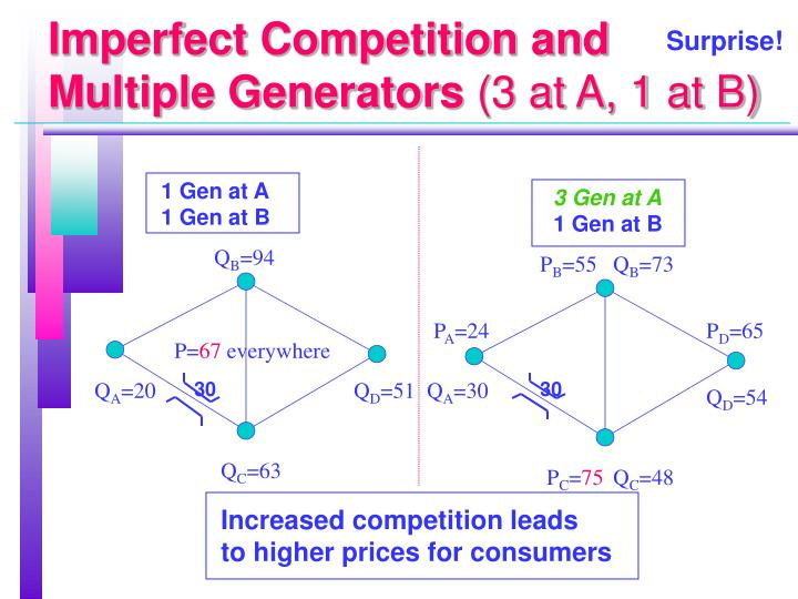 Imperfect Competition and Multiple Generators