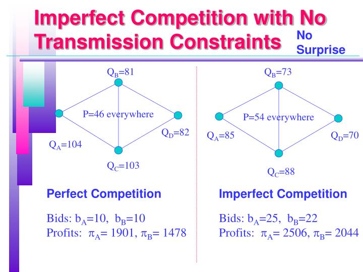 Imperfect Competition with No Transmission Constraints