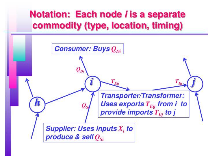 Notation:  Each node