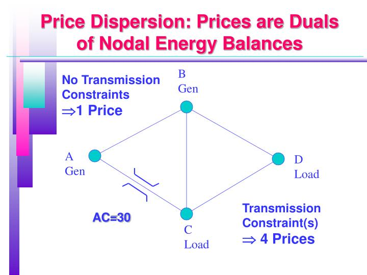 Price Dispersion: Prices are Duals of Nodal Energy Balances