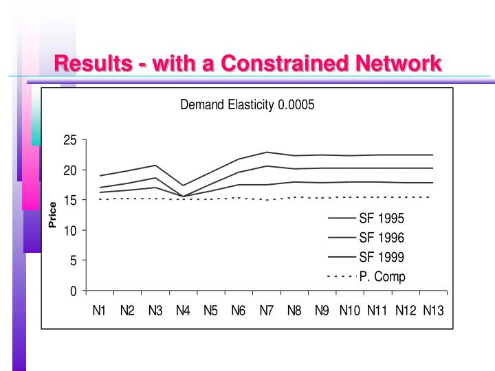 Results - with a Constrained Network