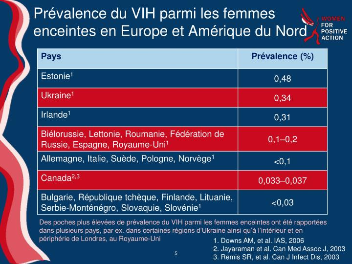 Prévalence du VIH parmi les femmes enceintes en Europe et Amérique du Nord