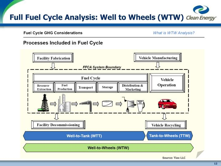 Full Fuel Cycle Analysis: Well to Wheels (WTW)