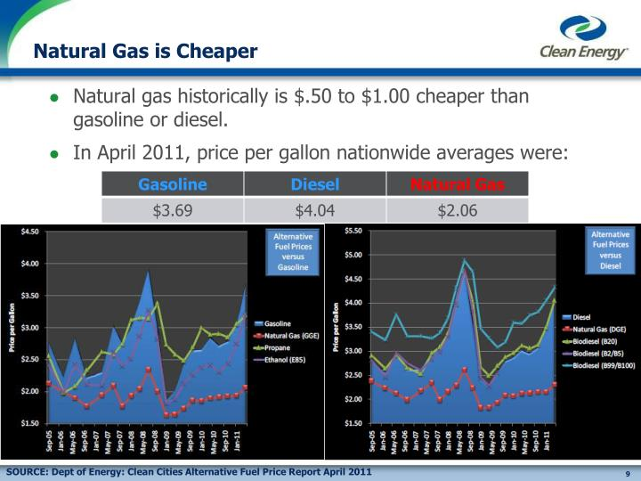 Natural Gas is Cheaper