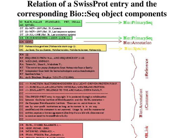 Relation of a SwissProt entry and the corresponding Bio::Seq object components